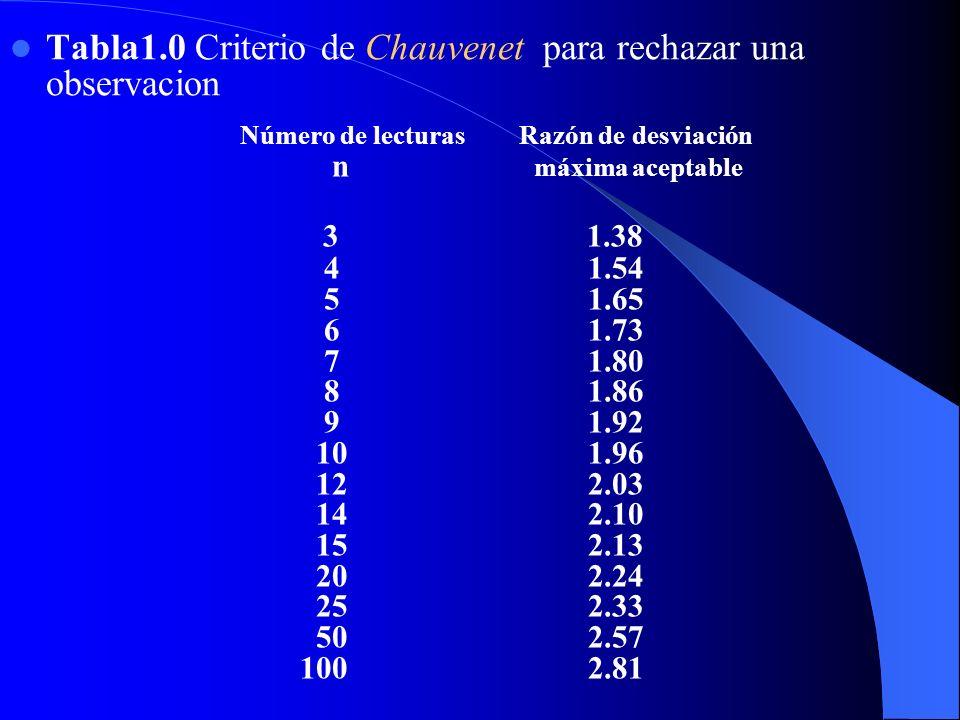 Tabla1.0 Criterio de Chauvenet para rechazar una observacion