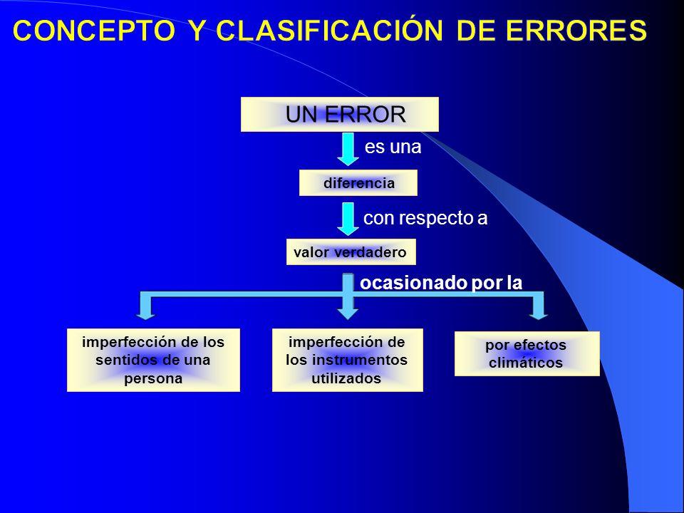 CONCEPTO Y CLASIFICACIÓN DE ERRORES
