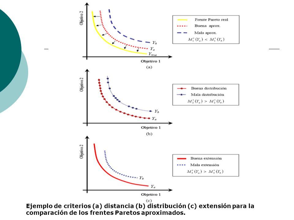 Ejemplo de criterios (a) distancia (b) distribución (c) extensión para la comparación de los frentes Paretos aproximados.