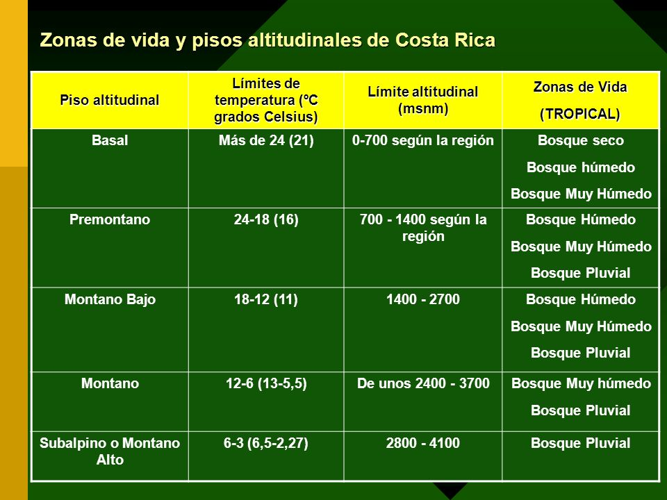 Zonas de vida y pisos altitudinales de Costa Rica