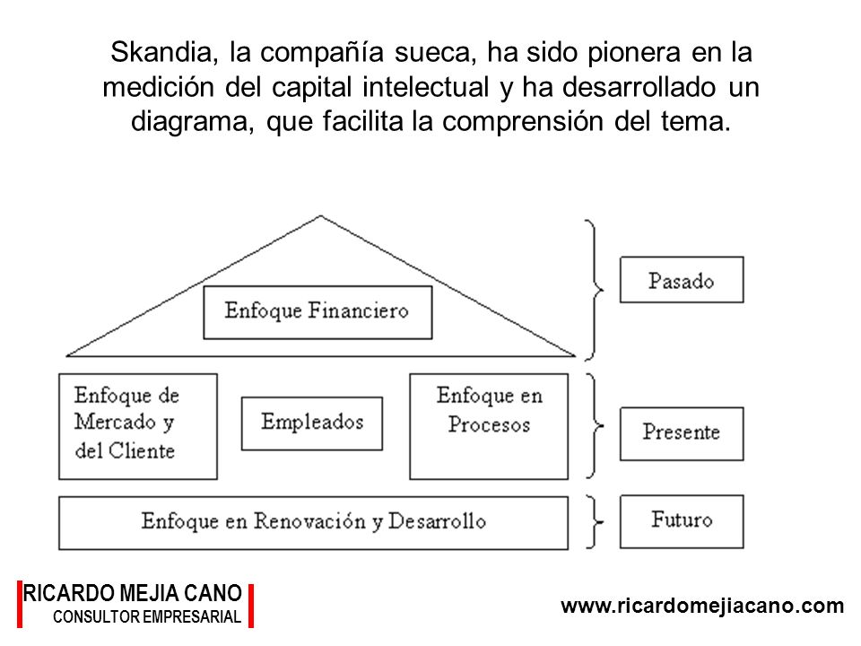 Skandia, la compañía sueca, ha sido pionera en la medición del capital intelectual y ha desarrollado un diagrama, que facilita la comprensión del tema.