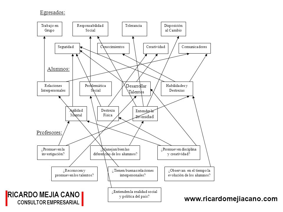 www.ricardomejiacano.com Egresados: Alumnos: Profesores: