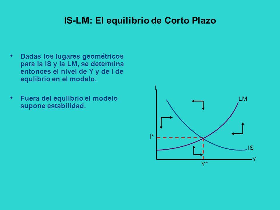 IS-LM: El equilibrio de Corto Plazo