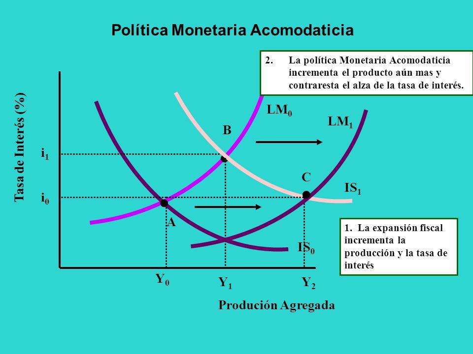Política Monetaria Acomodaticia