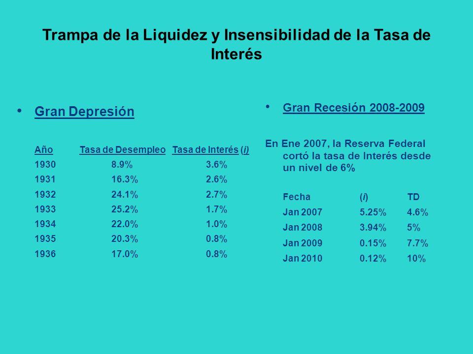 Trampa de la Liquidez y Insensibilidad de la Tasa de Interés