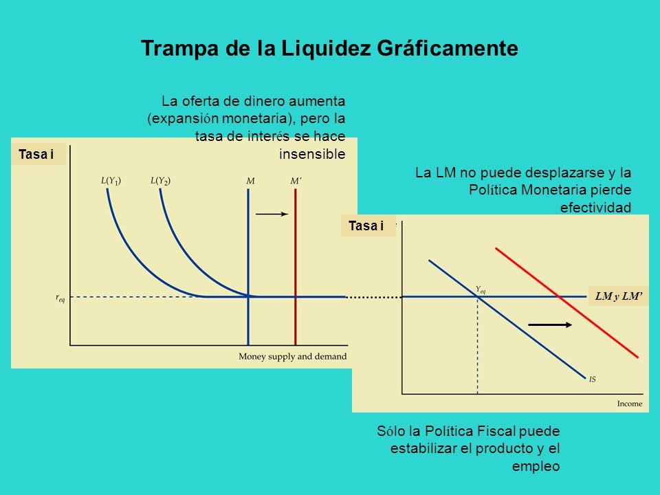 Trampa de la Liquidez Gráficamente