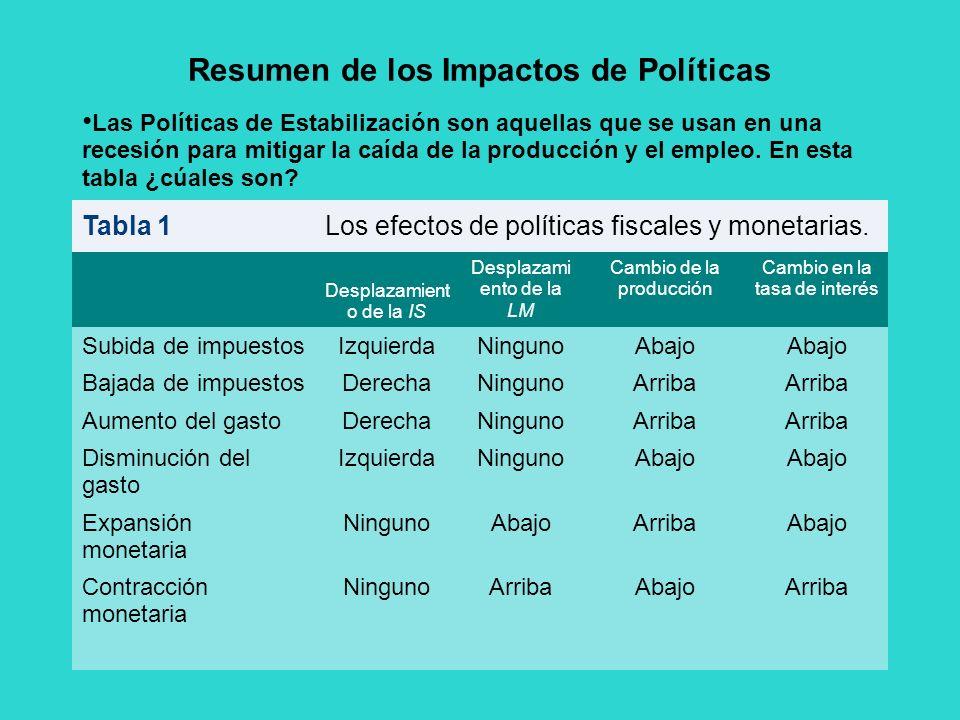 Resumen de los Impactos de Políticas