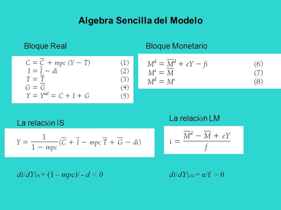 Algebra Sencilla del Modelo