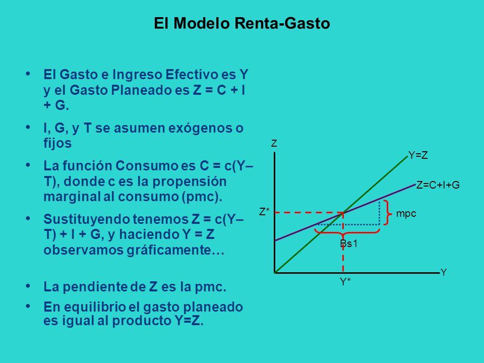 El Modelo Renta-Gasto El Gasto e Ingreso Efectivo es Y y el Gasto Planeado es Z = C + I + G. I, G, y T se asumen exógenos o fijos.