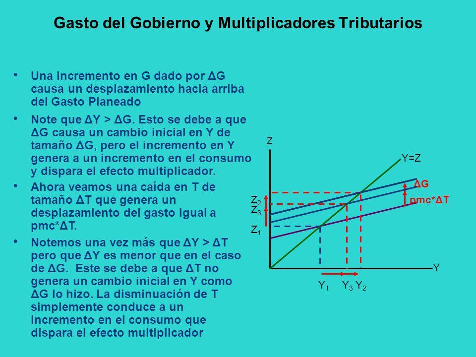 Gasto del Gobierno y Multiplicadores Tributarios