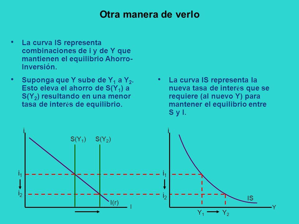 Otra manera de verlo La curva IS representa combinaciones de i y de Y que mantienen el equilibrio Ahorro-Inversión.