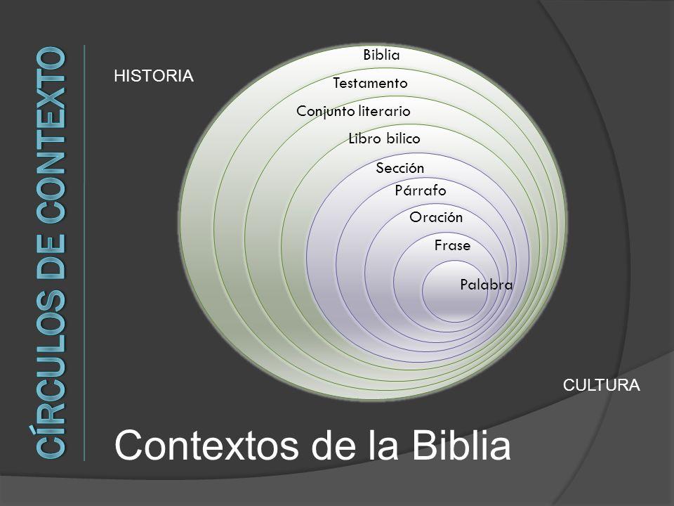 Contextos de la Biblia Círculos de Contexto Biblia HISTORIA Testamento
