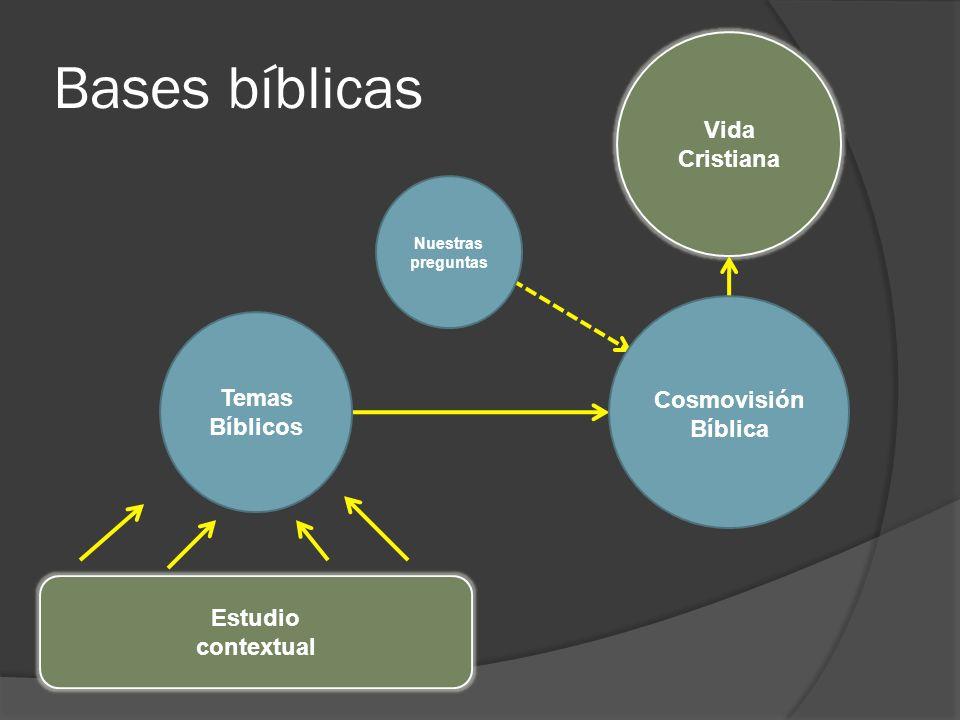 Bases bíblicas Vida Cristiana Temas Bíblicos Cosmovisión Bíblica