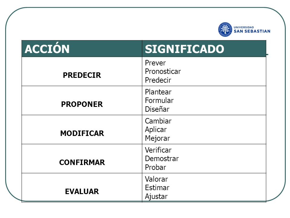 ACCIÓN SIGNIFICADO Prever Pronosticar PREDECIR Predecir Plantear