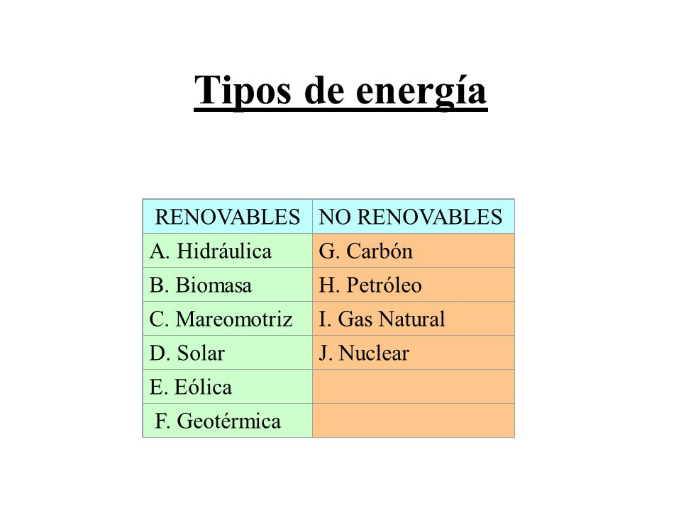Tipos de energía RENOVABLES NO RENOVABLES A. Hidráulica G. Carbón