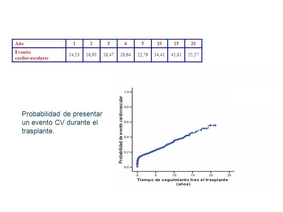 Probabilidad de presentar un evento CV durante el trasplante.