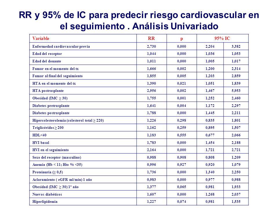 RR y 95% de IC para predecir riesgo cardiovascular en el seguimiento