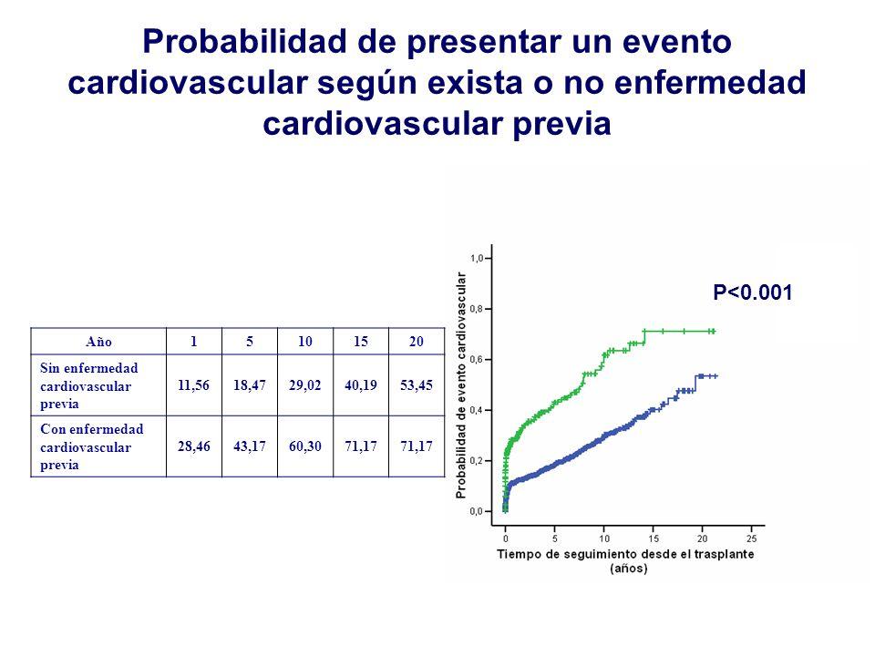 Probabilidad de presentar un evento cardiovascular según exista o no enfermedad cardiovascular previa