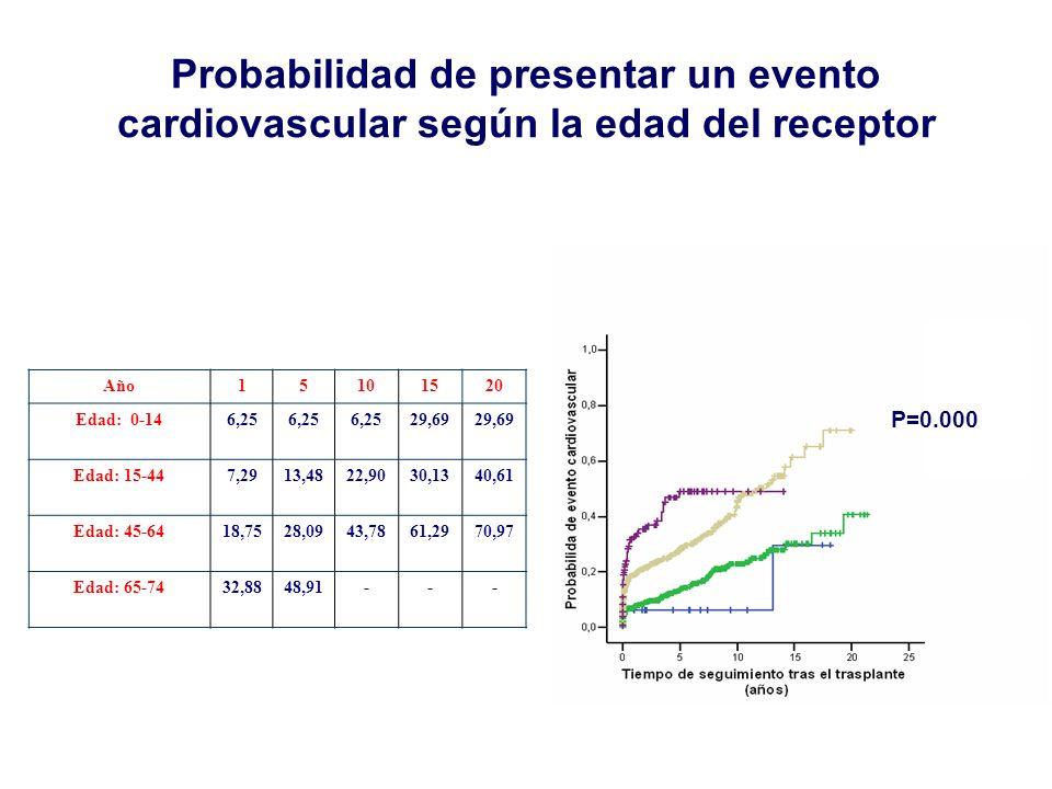 Probabilidad de presentar un evento cardiovascular según la edad del receptor