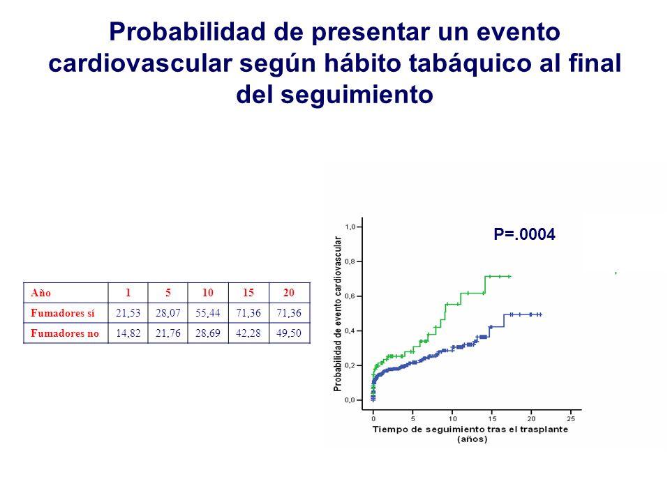 Probabilidad de presentar un evento cardiovascular según hábito tabáquico al final del seguimiento