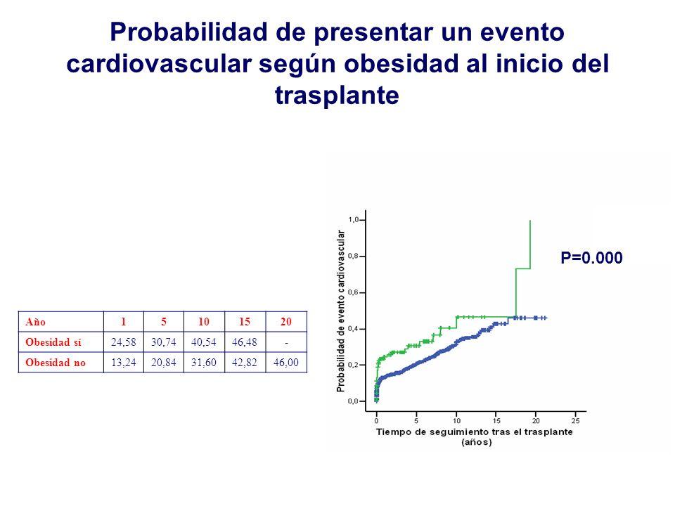 Probabilidad de presentar un evento cardiovascular según obesidad al inicio del trasplante