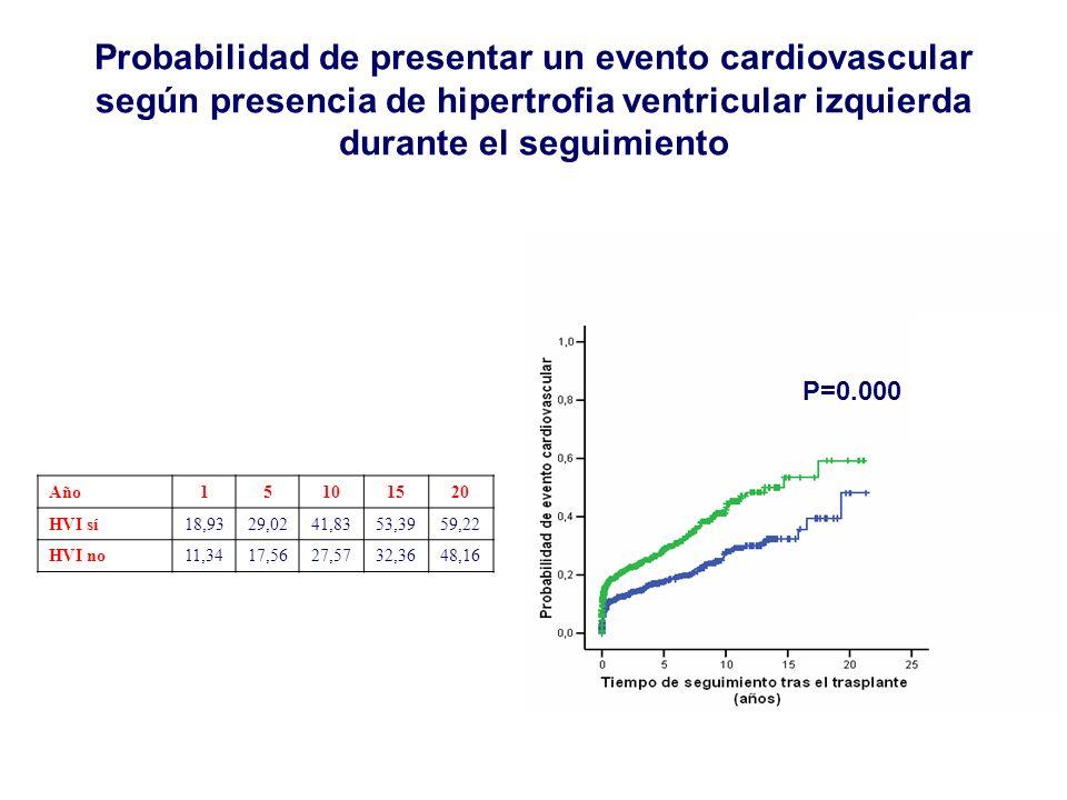Probabilidad de presentar un evento cardiovascular según presencia de hipertrofia ventricular izquierda durante el seguimiento