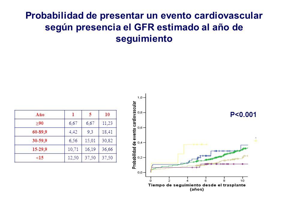 Probabilidad de presentar un evento cardiovascular según presencia el GFR estimado al año de seguimiento