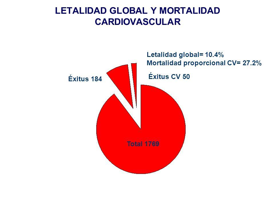 LETALIDAD GLOBAL Y MORTALIDAD CARDIOVASCULAR