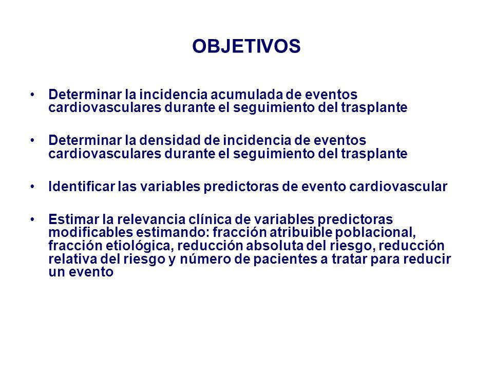 OBJETIVOS Determinar la incidencia acumulada de eventos cardiovasculares durante el seguimiento del trasplante.
