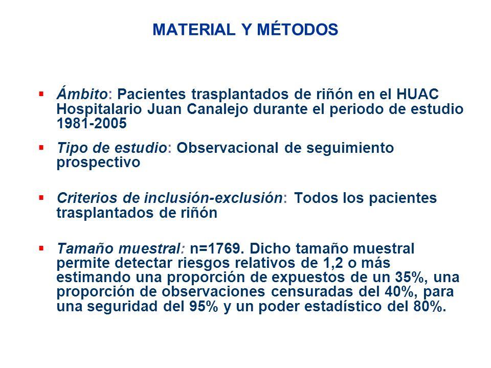 MATERIAL Y MÉTODOS Ámbito: Pacientes trasplantados de riñón en el HUAC Hospitalario Juan Canalejo durante el periodo de estudio 1981-2005.
