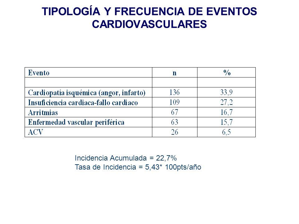 TIPOLOGÍA Y FRECUENCIA DE EVENTOS CARDIOVASCULARES