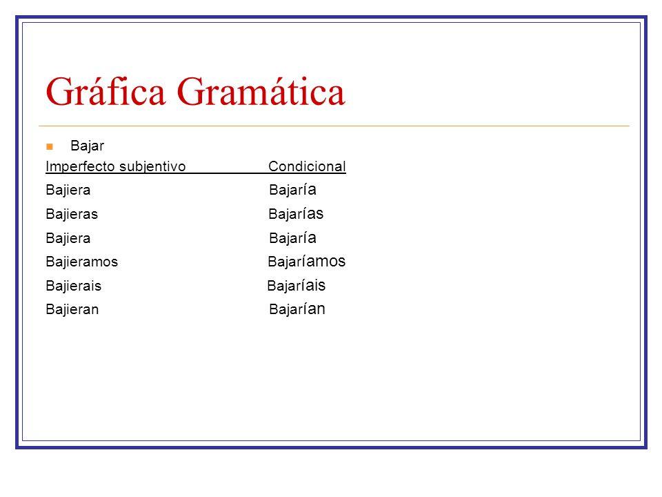 Gráfica Gramática Bajar Imperfecto subjentivo Condicional