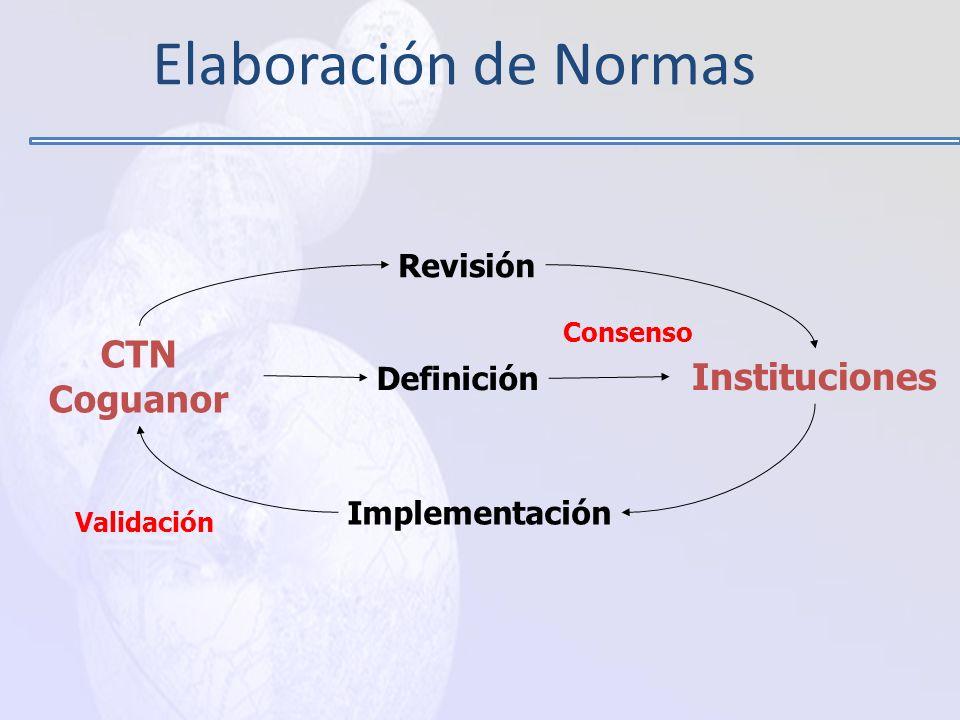 Elaboración de Normas CTN Coguanor Instituciones Revisión Definición