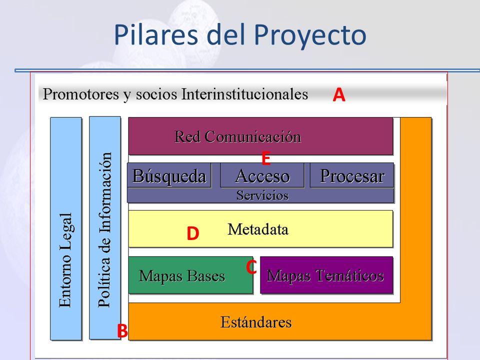 Pilares del Proyecto A E D C B