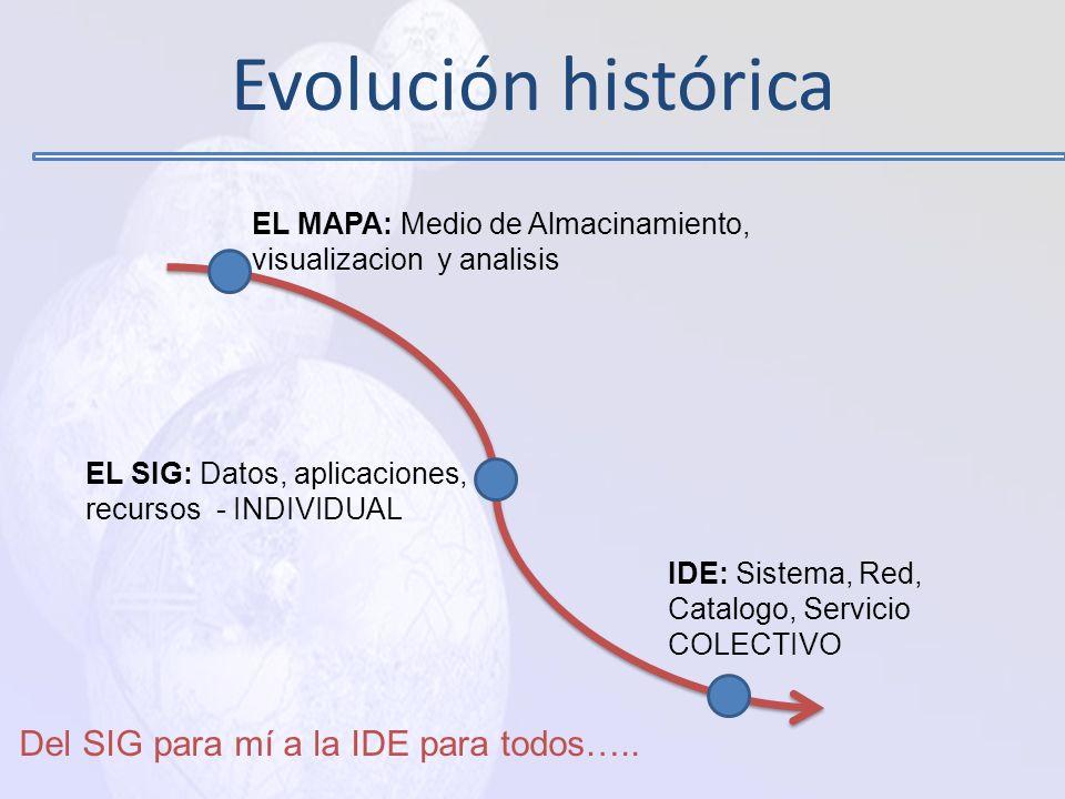 Evolución histórica Del SIG para mí a la IDE para todos…..
