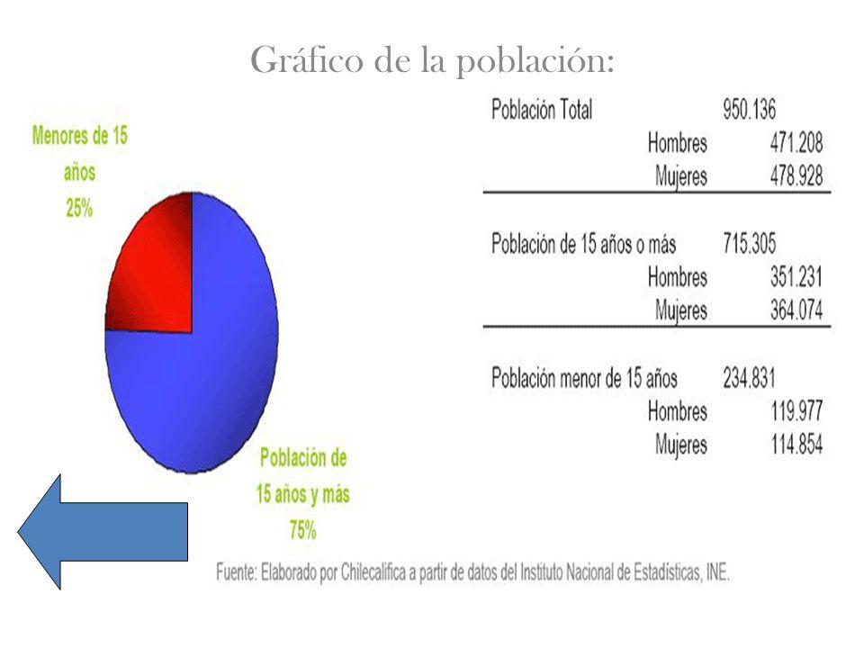 Gráfico de la población: