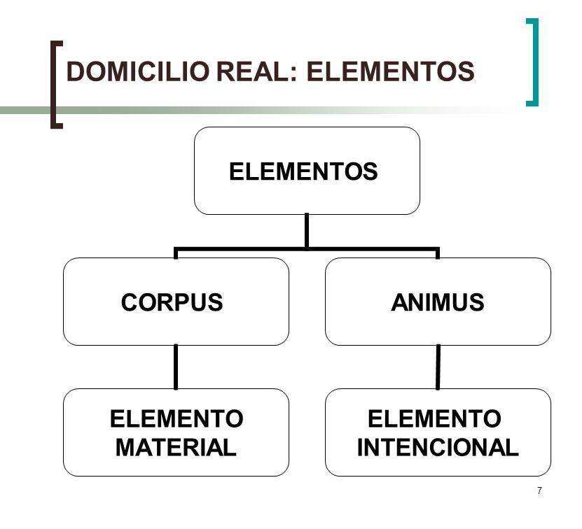 DOMICILIO REAL: ELEMENTOS