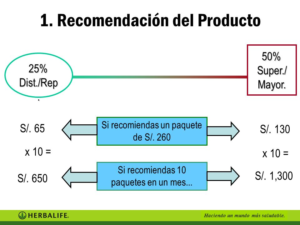 1. Recomendación del Producto