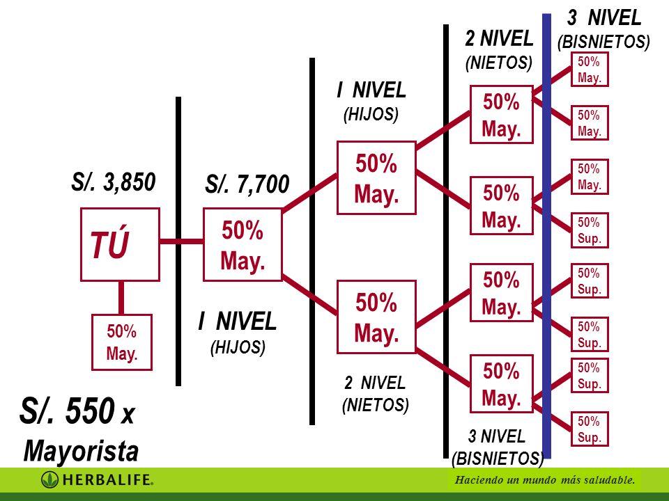 TÚ S/. 550 x Mayorista 50% May. S/. 3,850 S/. 7,700 50% May. 50% May.