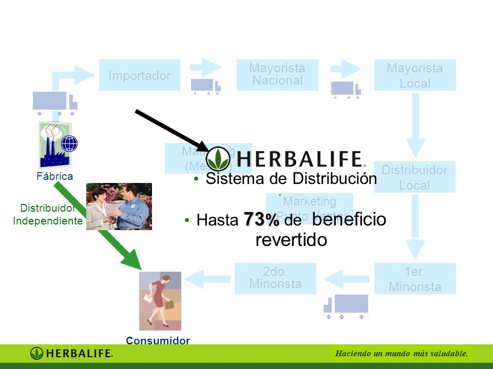 Sistema de Distribución Hasta 73% de beneficio revertido