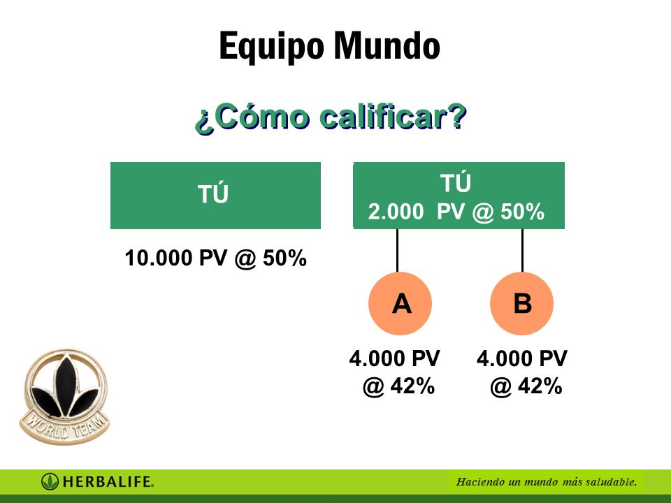 Equipo Mundo ¿Cómo calificar A B TÚ TÚ 2.000 PV @ 50% 10.000 PV @ 50%