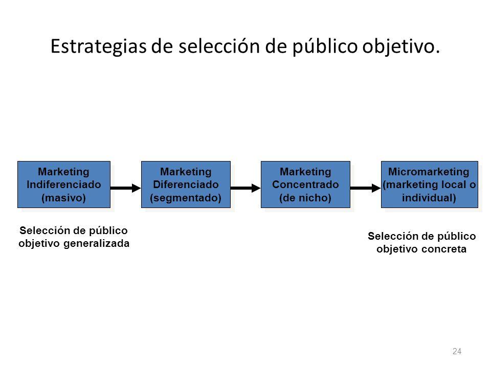 Estrategias de selección de público objetivo.