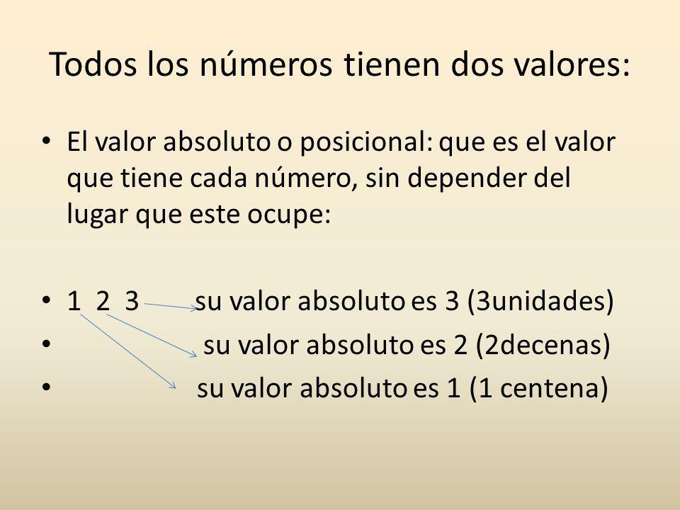 Todos los números tienen dos valores: