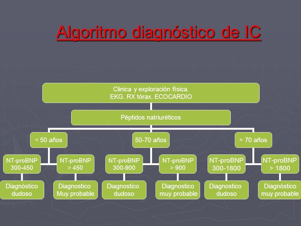 Algoritmo diagnóstico de IC