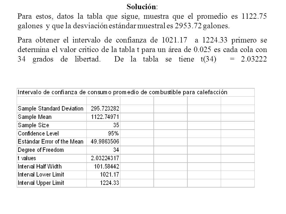 Solución: Para estos, datos la tabla que sigue, muestra que el promedio es 1122.75 galones y que la desviación estándar muestral es 2953.72 galones.