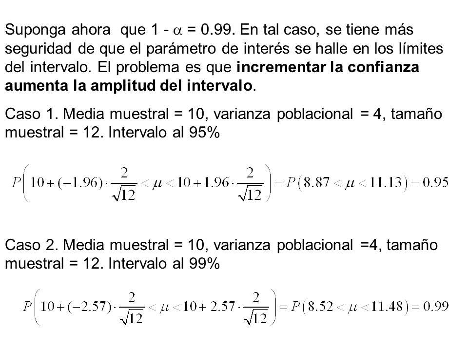 Suponga ahora que 1 -  = 0.99. En tal caso, se tiene más seguridad de que el parámetro de interés se halle en los límites del intervalo. El problema es que incrementar la confianza aumenta la amplitud del intervalo.