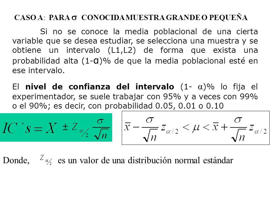 Donde, es un valor de una distribución normal estándar