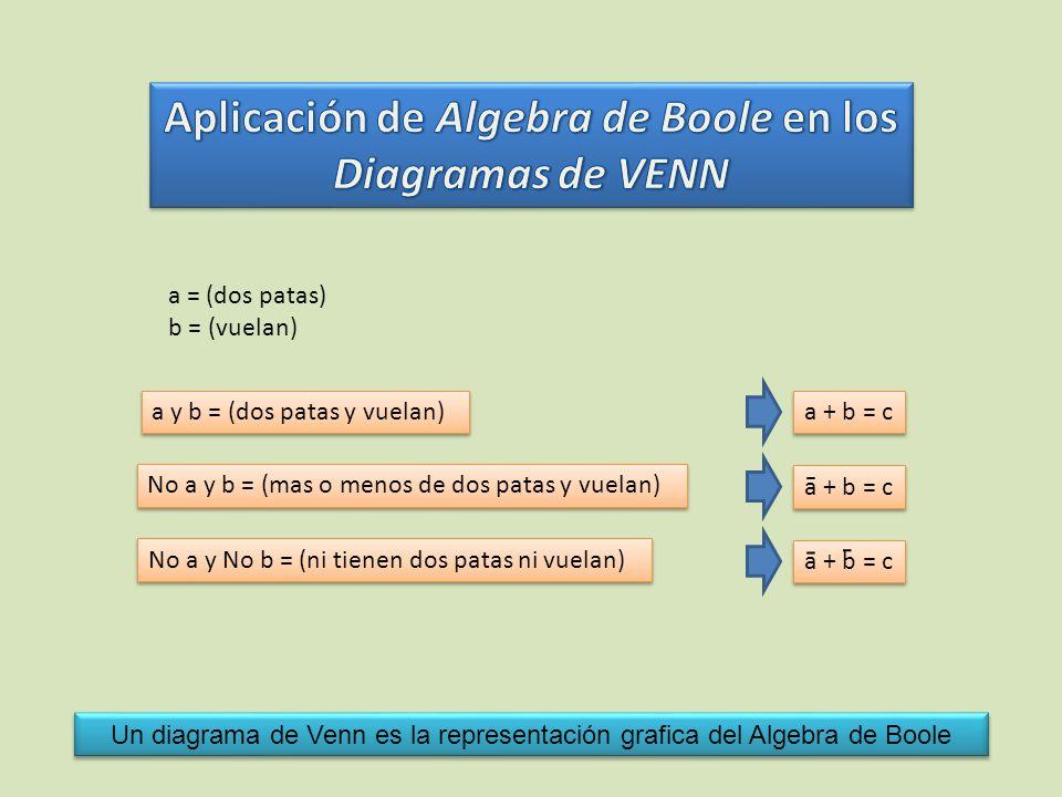 Aplicación de Algebra de Boole en los Diagramas de VENN