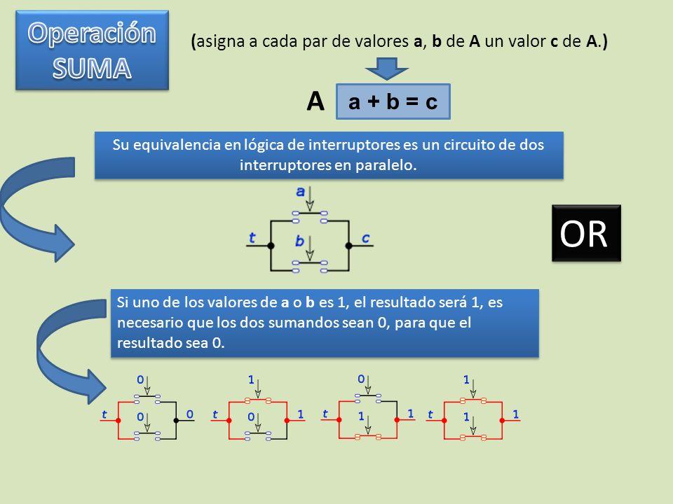 OR Operación SUMA A a + b = c