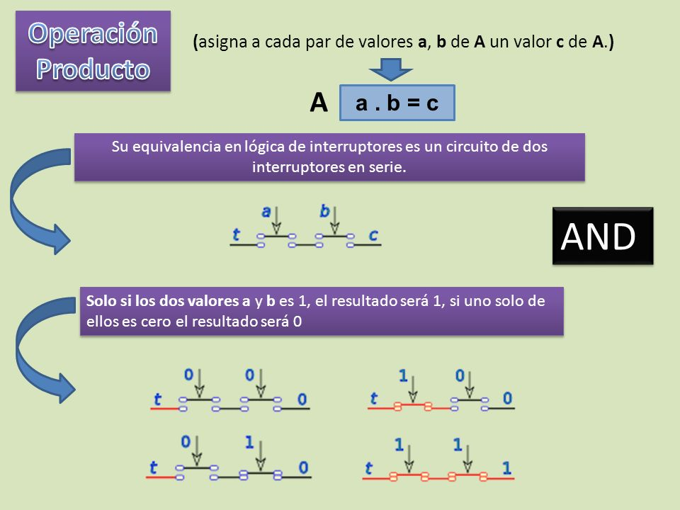 AND Operación Producto A a . b = c